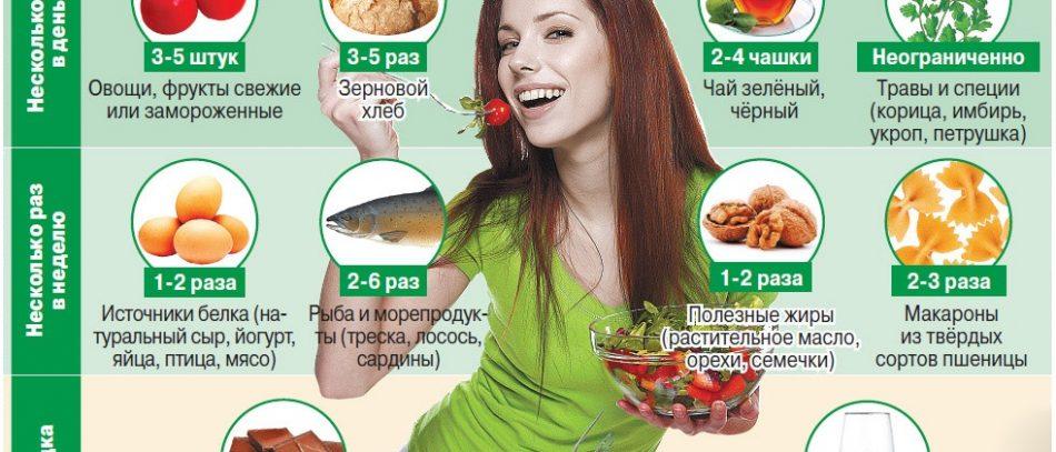 Гастрит с повышенной кислотностью: симптомы, лечение, диета